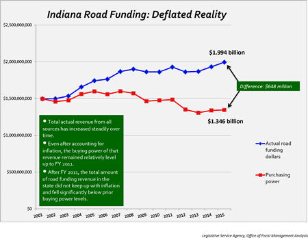 Indiana Road Funding