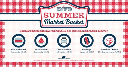Summer-Market-Basket