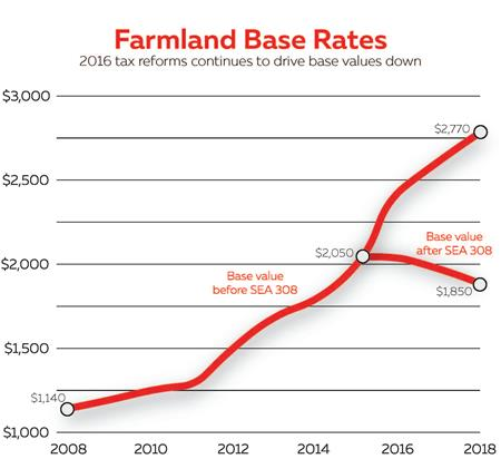 Farmland base values graph