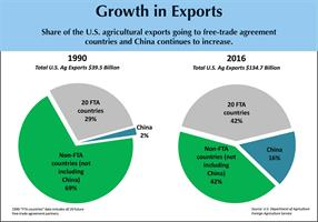 Trade sanctions-Growth in Exports