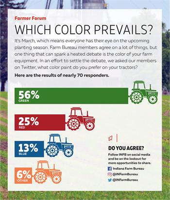 Twitter poll-tractor color