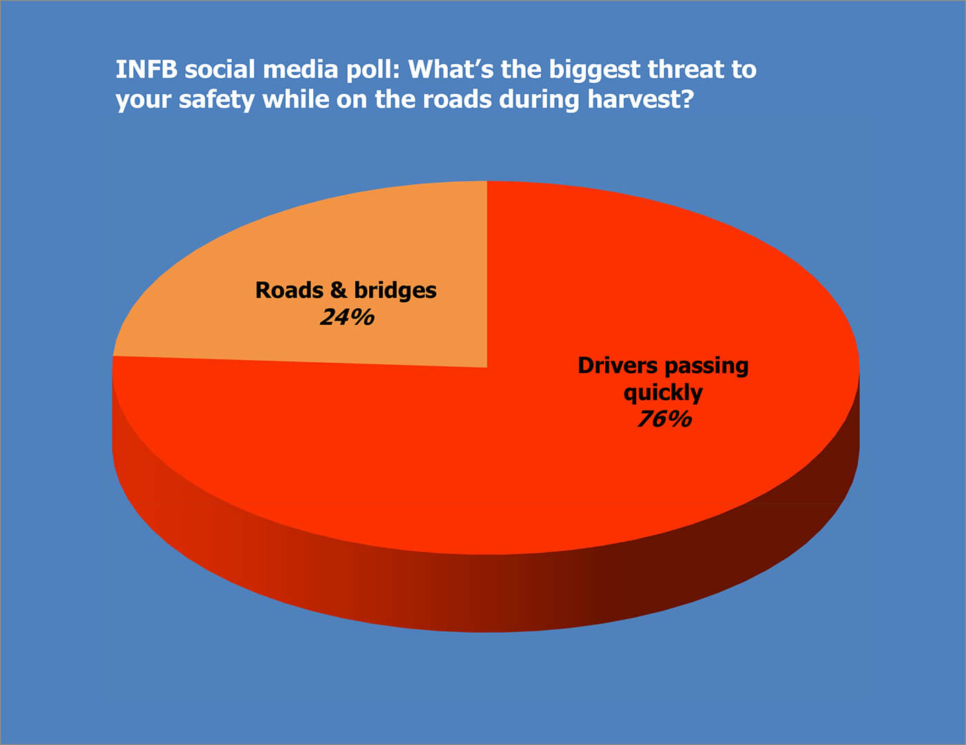 Rural road safety_social poll